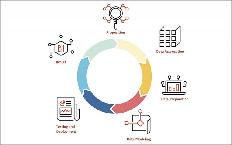 Bagaimana Big Data Bisa Bekerja