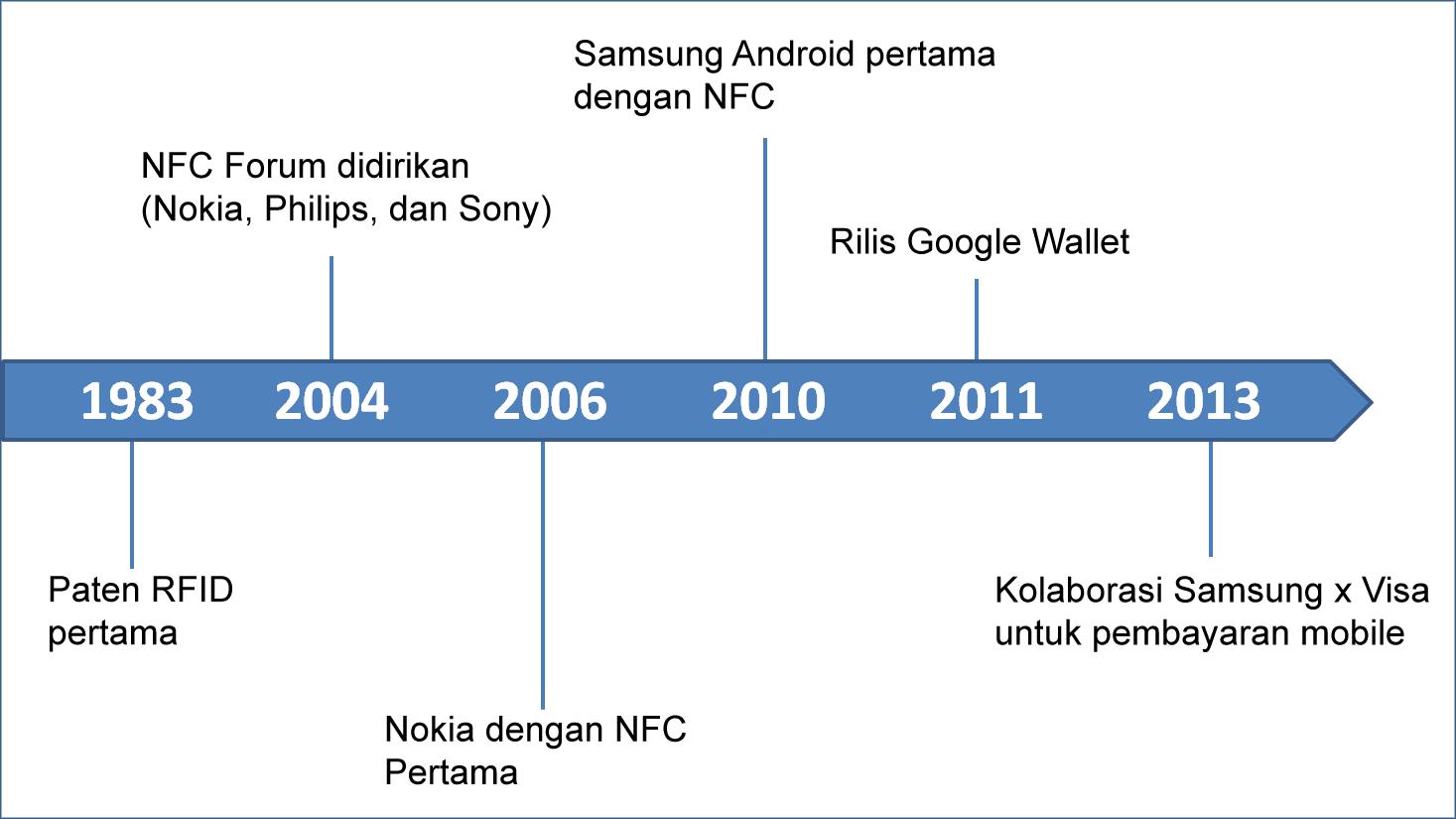 Sejarah NFC