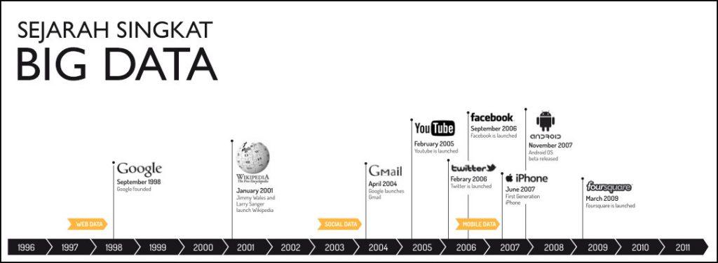 sejarah singkat big data