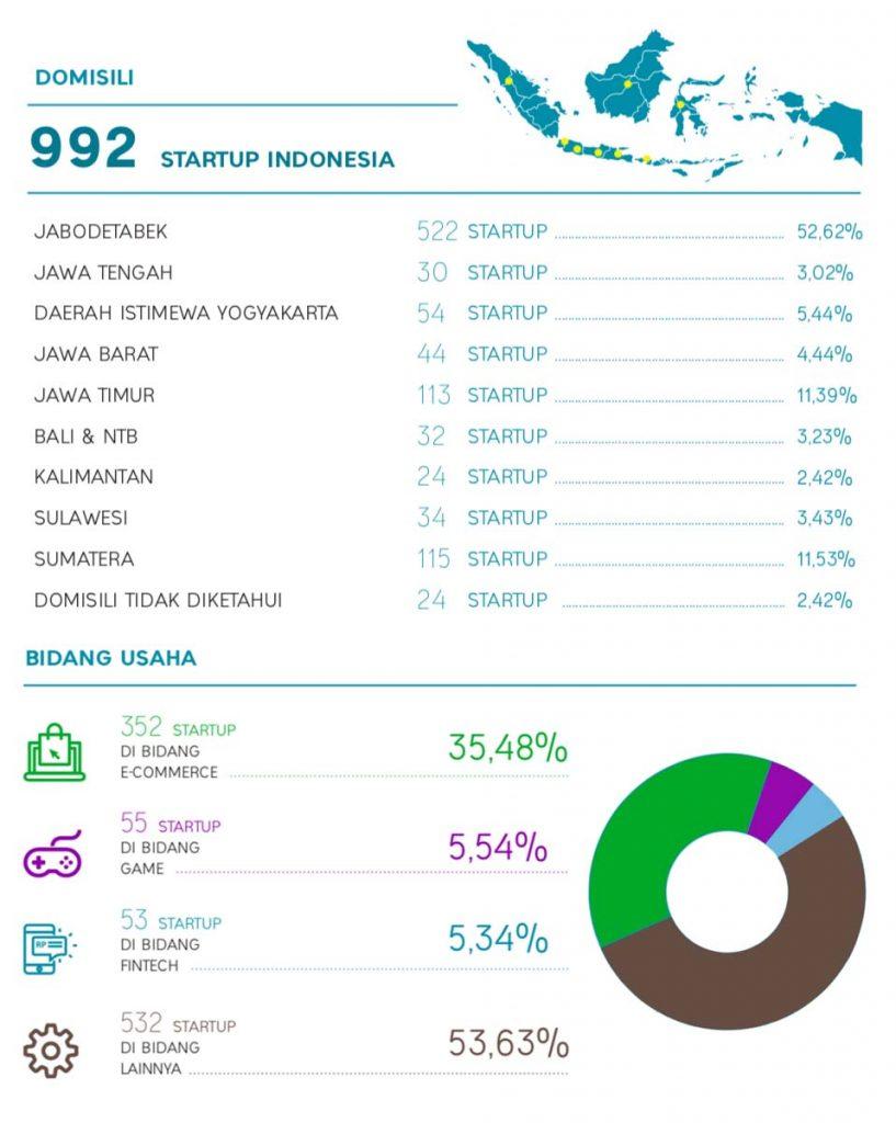 Infografis startup indonesia