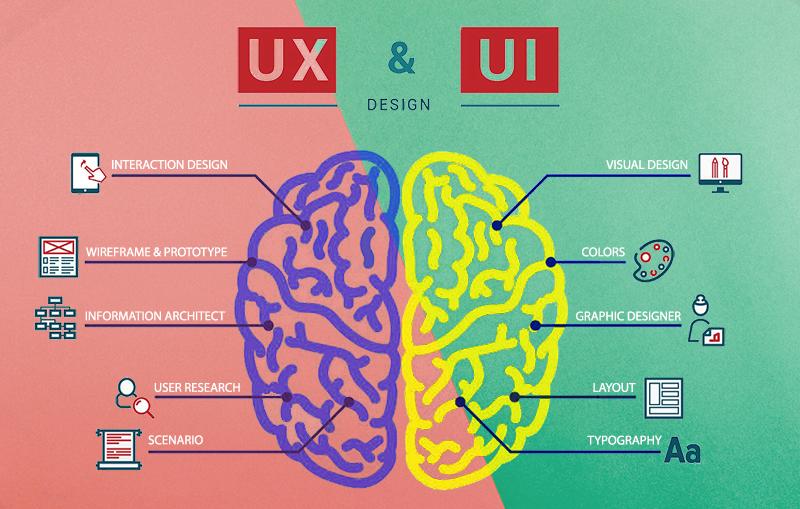 UX dan UI design