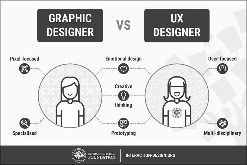 graphic design vs ux design