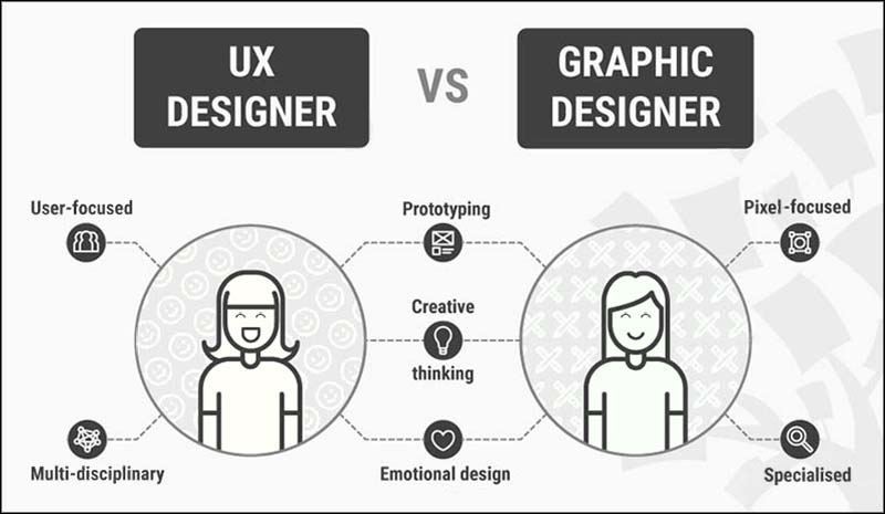 ux designer vs graphic designer