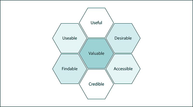 aspek utama UX