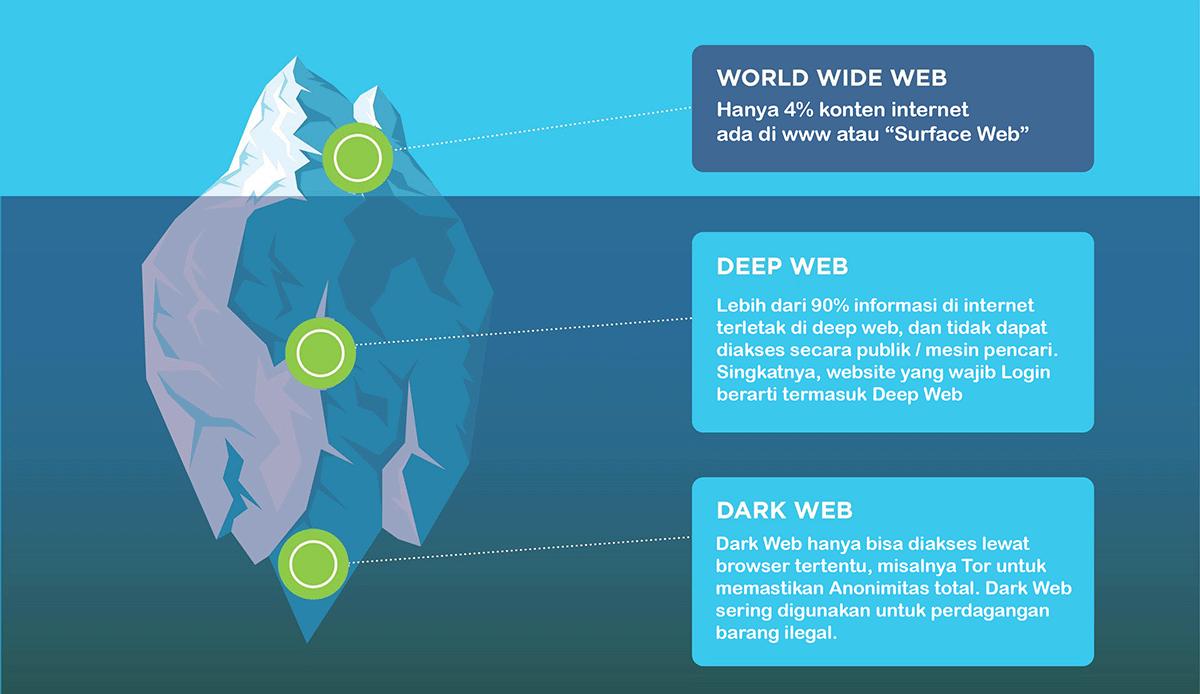 tingkatan dark web